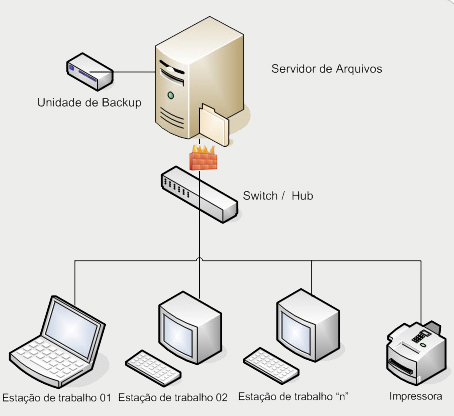 servidor-arquivo