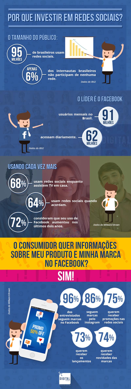 Infografico: por que investir em redes sociais?